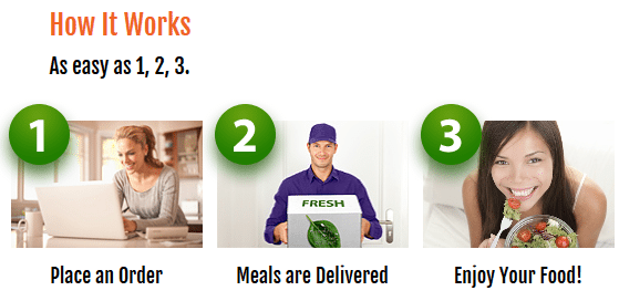 How Healthy Chef Creations Works
